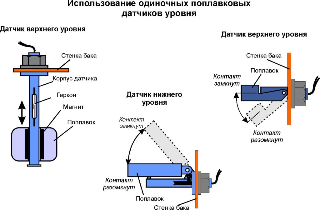 использование одиночных поплавковых датчиков уровня