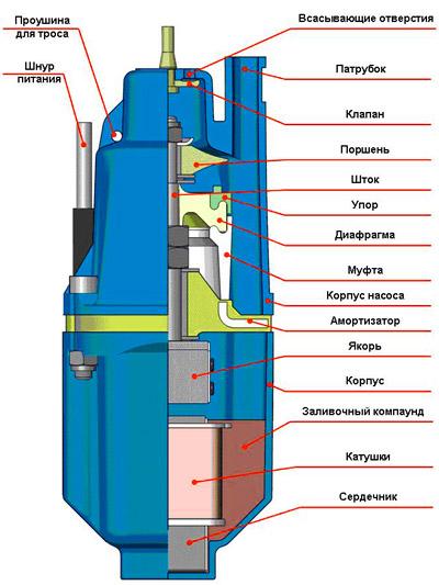 конструкция насоса Ручеек
