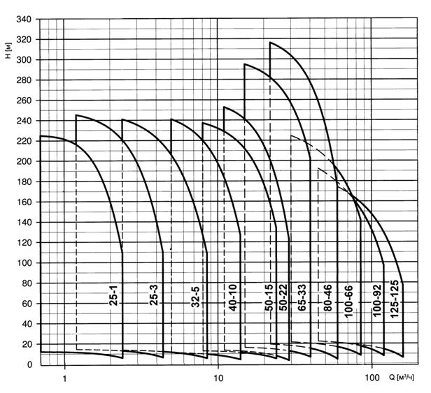 сводный график Q-H для Boosta
