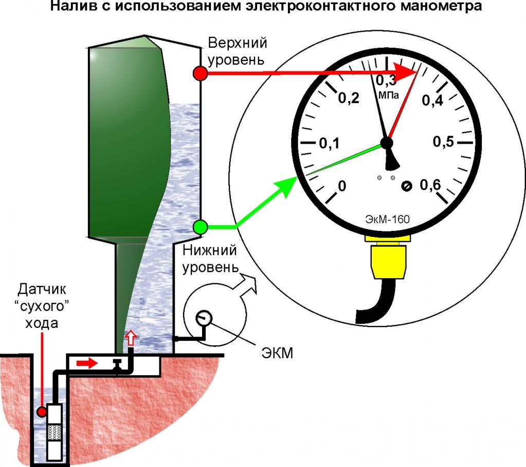 налив с использованием электроконтактного манометра