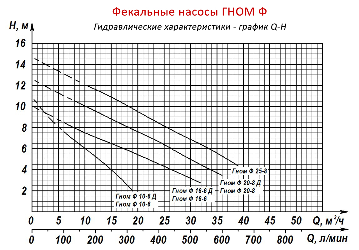 Фекальные насосы ГНОМ Ф и его гидравлические характеристики - график Q-H