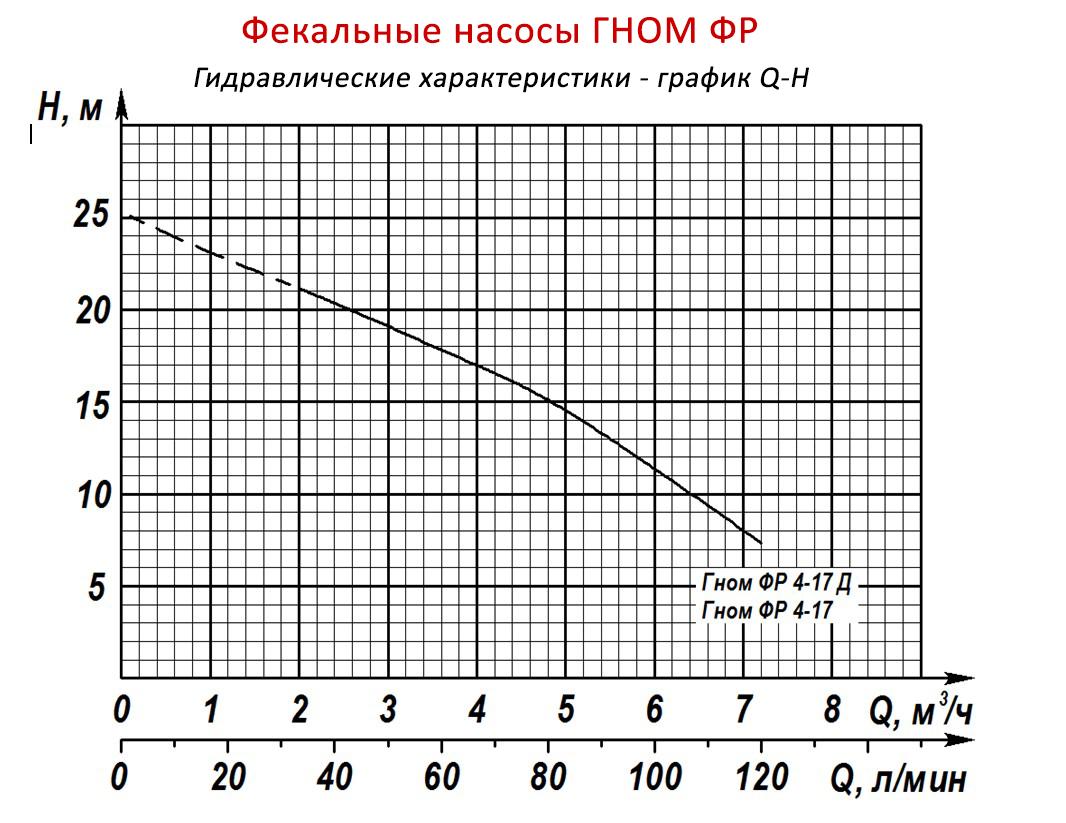 Фекальные насосы с режущим механизмом ГНОМ ФР и его гидравлические характеристики - график Q-H